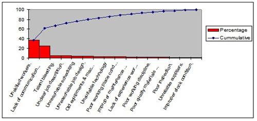 Pareto analysis chart