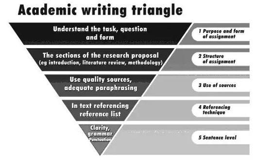 学术写作在美国大学中的重要性