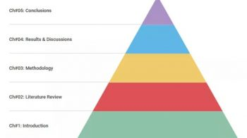 英国Dissertation论文写作结构标准